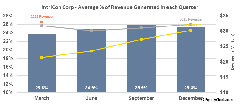 IntriCon Corp (NASD:IIN) Revenue Seasonality