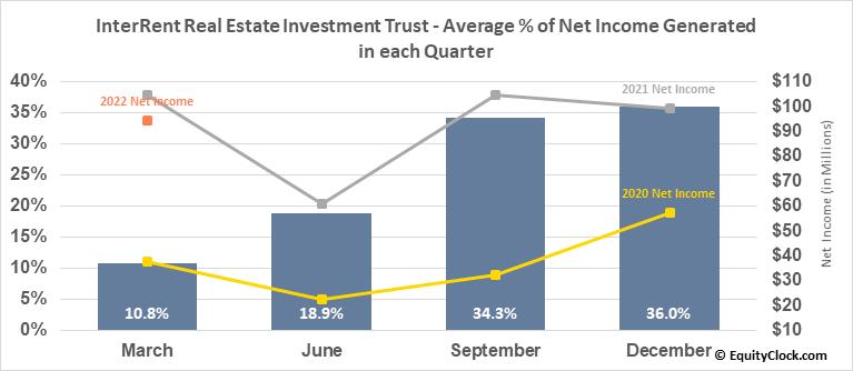 InterRent Real Estate Investment Trust (TSE:IIP/UN.TO) Net Income Seasonality