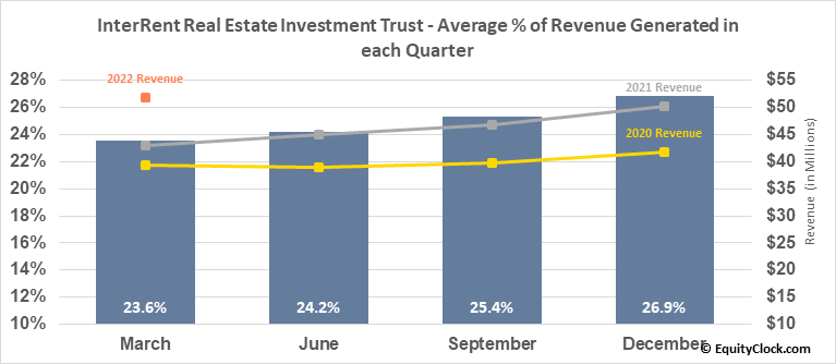 InterRent Real Estate Investment Trust (TSE:IIP/UN.TO) Revenue Seasonality