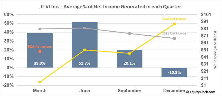 II-VI Inc. (NASD:IIVI) Net Income Seasonality
