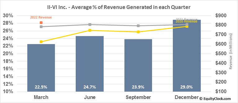 II-VI Inc. (NASD:IIVI) Revenue Seasonality