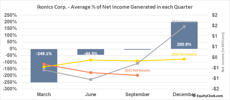 Ikonics Corp. (NASD:IKNX) Net Income Seasonality
