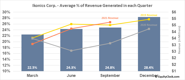 Ikonics Corp. (NASD:IKNX) Revenue Seasonality