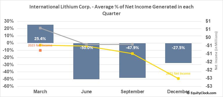 International Lithium Corp. (TSXV:ILC.V) Net Income Seasonality