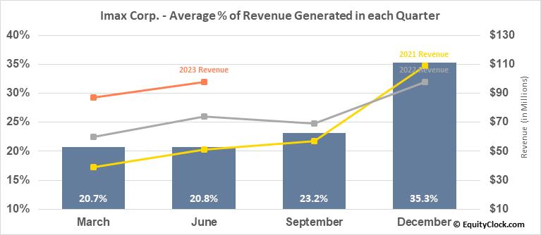 Imax Corp. (NYSE:IMAX) Revenue Seasonality