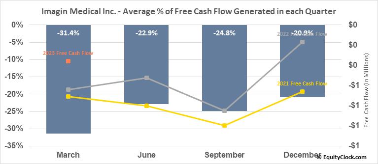 Imagin Medical Inc. (OTCMKT:IMEXF) Free Cash Flow Seasonality