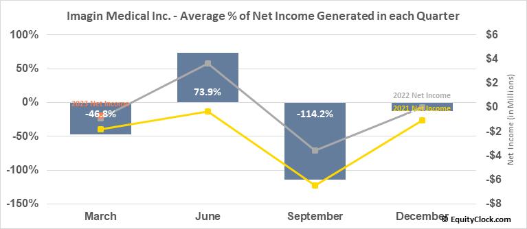Imagin Medical Inc. (OTCMKT:IMEXF) Net Income Seasonality