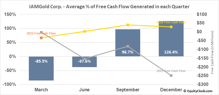 IAMGold Corp. (TSE:IMG.TO) Free Cash Flow Seasonality