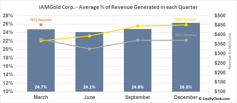 IAMGold Corp. (TSE:IMG.TO) Revenue Seasonality