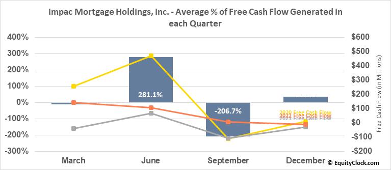 Impac Mortgage Holdings, Inc. (AMEX:IMH) Free Cash Flow Seasonality