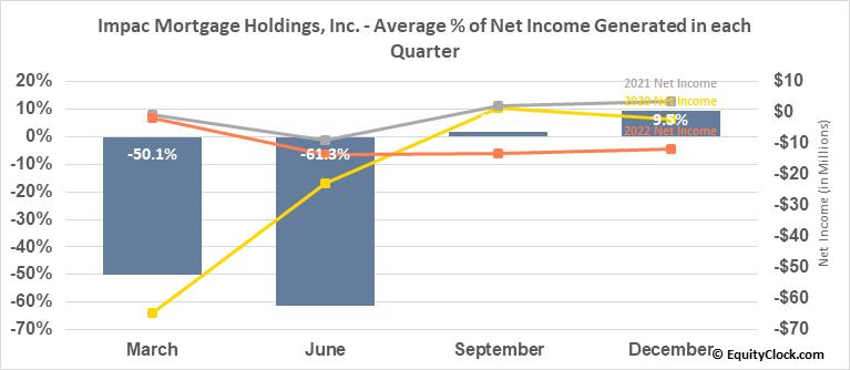 Impac Mortgage Holdings, Inc. (AMEX:IMH) Net Income Seasonality