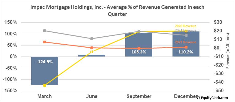 Impac Mortgage Holdings, Inc. (AMEX:IMH) Revenue Seasonality
