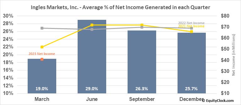 Ingles Markets, Inc. (NASD:IMKTA) Net Income Seasonality
