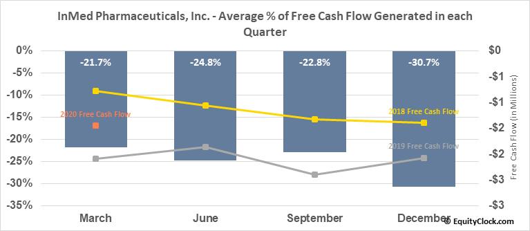 InMed Pharmaceuticals, Inc. (OTCMKT:IMLFF) Free Cash Flow Seasonality