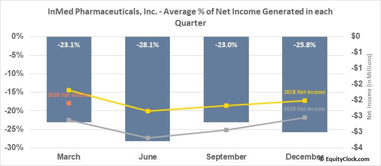 InMed Pharmaceuticals, Inc. (OTCMKT:IMLFF) Net Income Seasonality