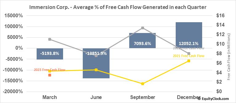 Immersion Corp. (NASD:IMMR) Free Cash Flow Seasonality