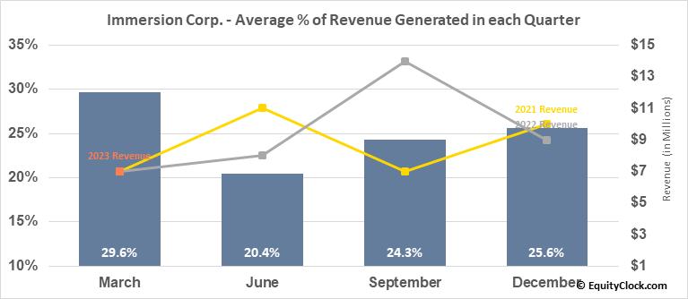 Immersion Corp. (NASD:IMMR) Revenue Seasonality
