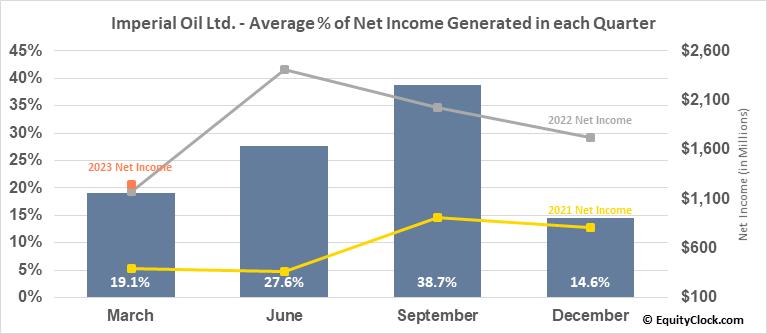 Imperial Oil Ltd. (TSE:IMO.TO) Net Income Seasonality