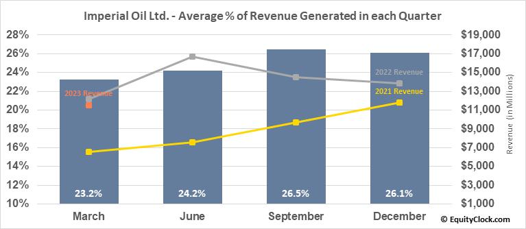 Imperial Oil Ltd. (TSE:IMO.TO) Revenue Seasonality