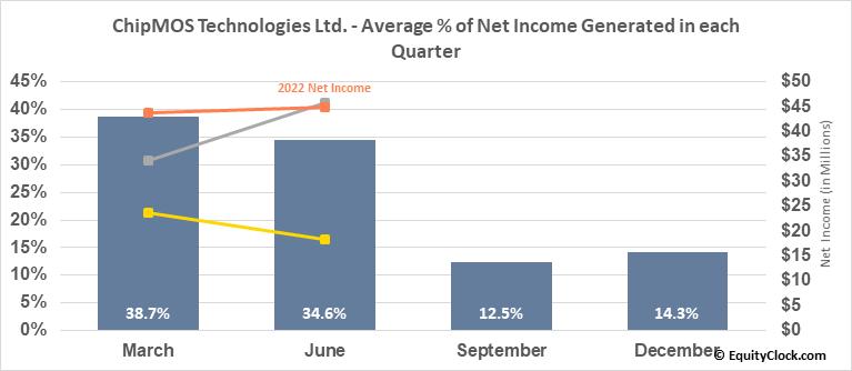 ChipMOS Technologies Ltd. (NASD:IMOS) Net Income Seasonality