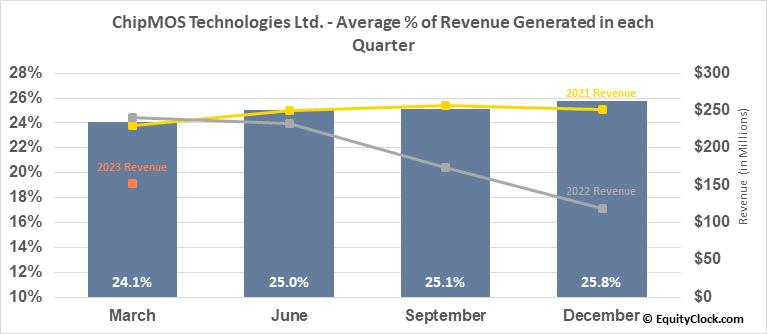 ChipMOS Technologies Ltd. (NASD:IMOS) Revenue Seasonality