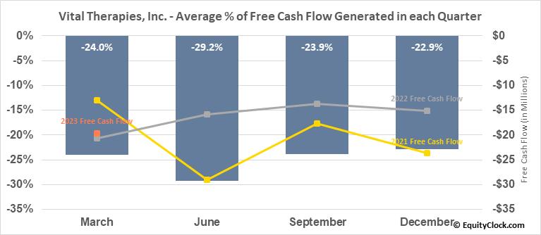 Vital Therapies, Inc. (NASD:IMUX) Free Cash Flow Seasonality