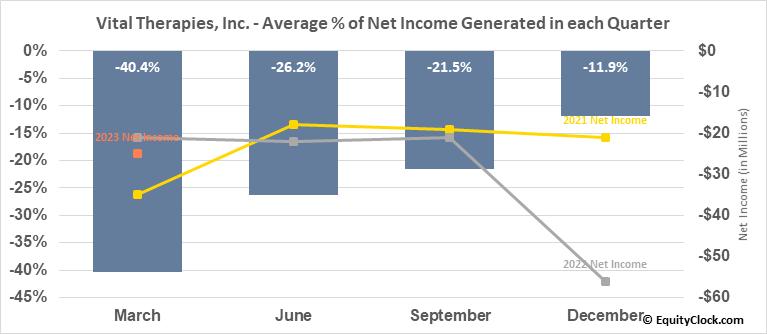 Vital Therapies, Inc. (NASD:IMUX) Net Income Seasonality