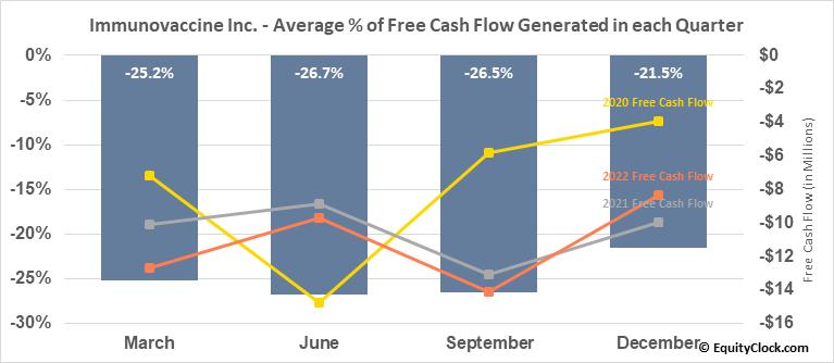Immunovaccine Inc. (TSE:IMV.TO) Free Cash Flow Seasonality