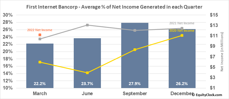 First Internet Bancorp (NASD:INBK) Net Income Seasonality