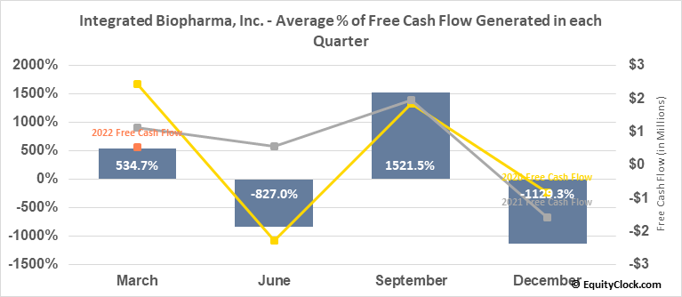 Integrated Biopharma, Inc. (OTCMKT:INBP) Free Cash Flow Seasonality