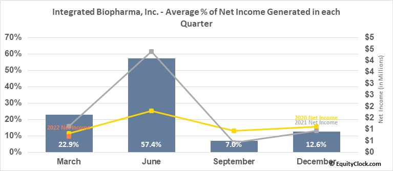 Integrated Biopharma, Inc. (OTCMKT:INBP) Net Income Seasonality