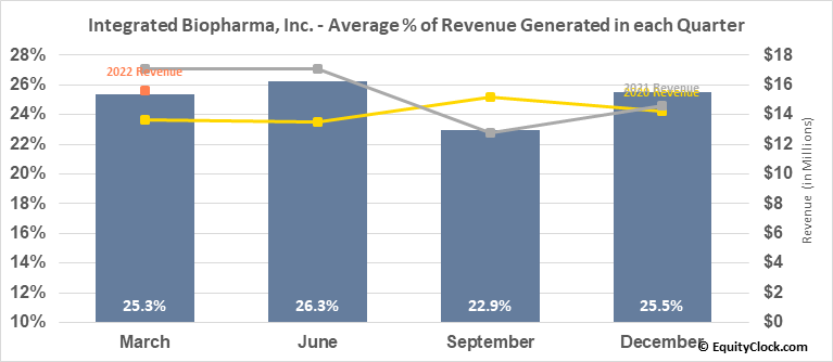 Integrated Biopharma, Inc. (OTCMKT:INBP) Revenue Seasonality