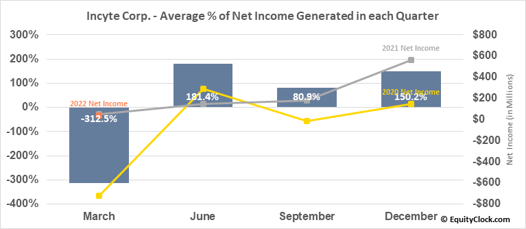 Incyte Corp. (NASD:INCY) Net Income Seasonality