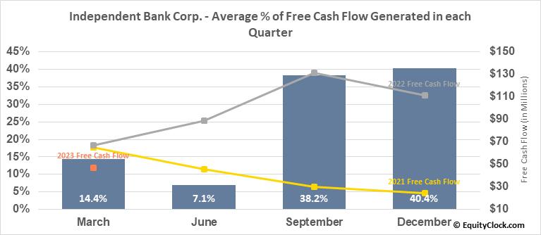 Independent Bank Corp. (NASD:INDB) Free Cash Flow Seasonality