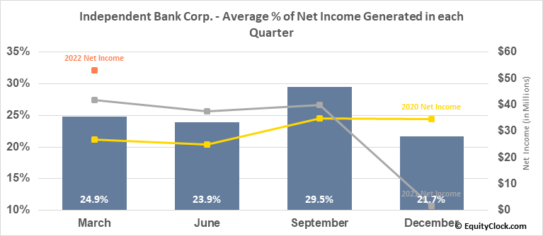 Independent Bank Corp. (NASD:INDB) Net Income Seasonality