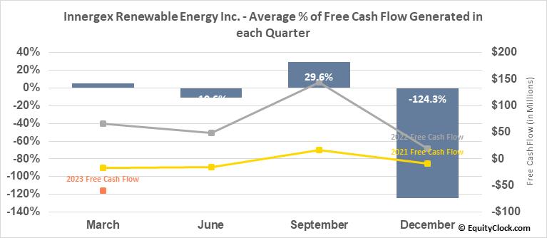 Innergex Renewable Energy Inc. (TSE:INE.TO) Free Cash Flow Seasonality