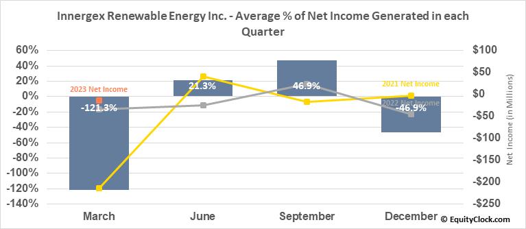 Innergex Renewable Energy Inc. (TSE:INE.TO) Net Income Seasonality