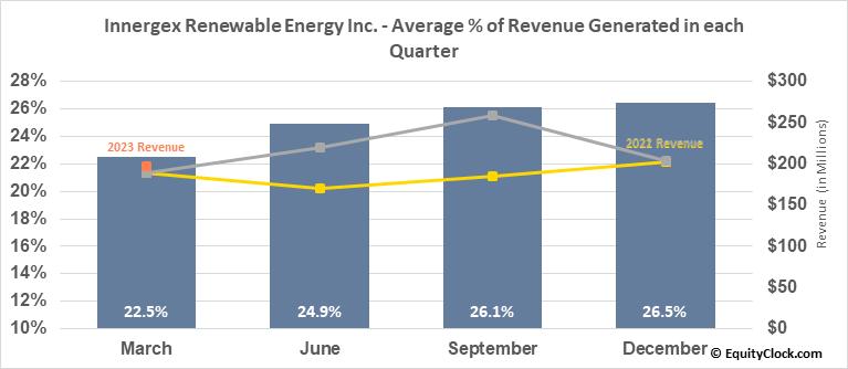 Innergex Renewable Energy Inc. (TSE:INE.TO) Revenue Seasonality