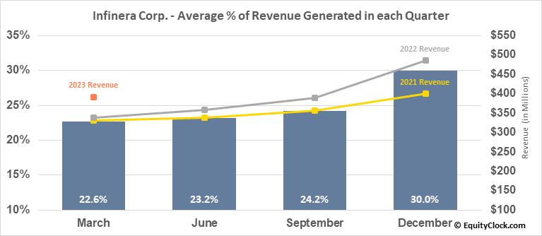 Infinera Corp. (NASD:INFN) Revenue Seasonality