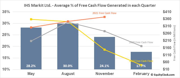 IHS Markit Ltd. (NYSE:INFO) Free Cash Flow Seasonality