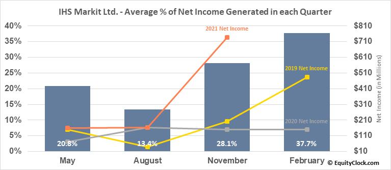 IHS Markit Ltd. (NYSE:INFO) Net Income Seasonality