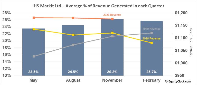 IHS Markit Ltd. (NYSE:INFO) Revenue Seasonality