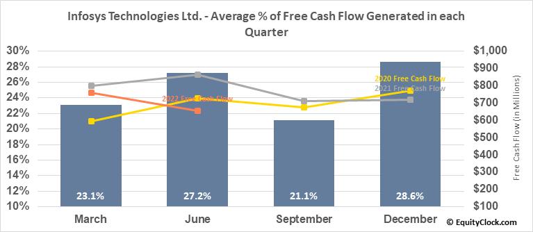 Infosys Technologies Ltd. (NYSE:INFY) Free Cash Flow Seasonality