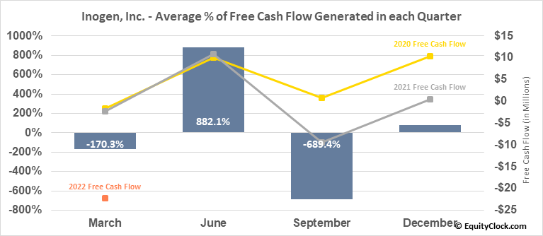 Inogen, Inc. (NASD:INGN) Free Cash Flow Seasonality