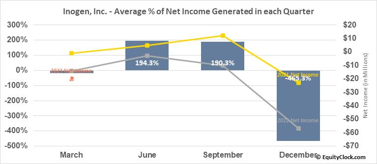 Inogen, Inc. (NASD:INGN) Net Income Seasonality