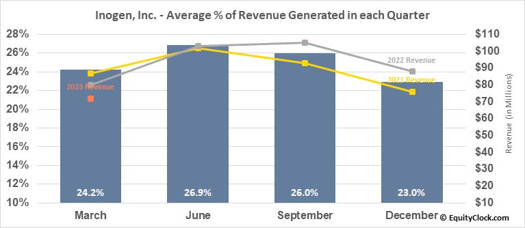 Inogen, Inc. (NASD:INGN) Revenue Seasonality