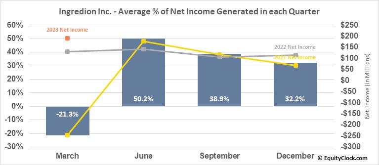 Ingredion Inc. (NYSE:INGR) Net Income Seasonality
