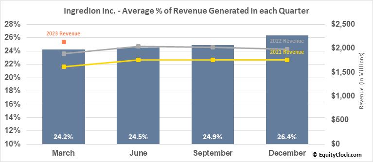 Ingredion Inc. (NYSE:INGR) Revenue Seasonality