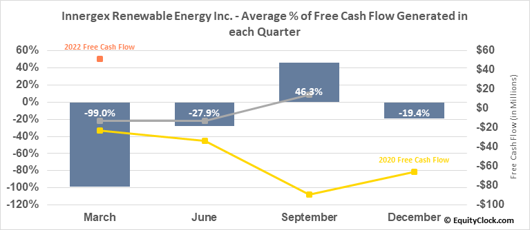 Innergex Renewable Energy Inc. (OTCMKT:INGXF) Free Cash Flow Seasonality
