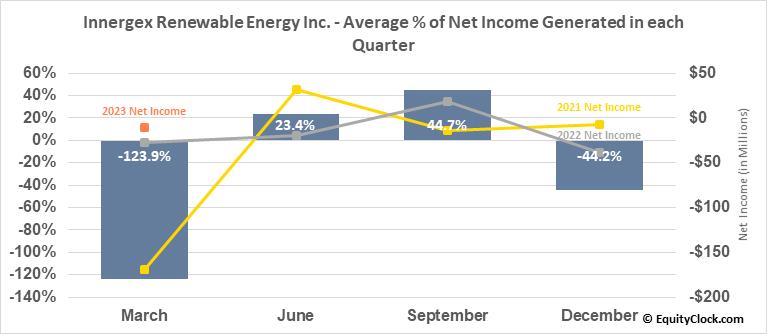 Innergex Renewable Energy Inc. (OTCMKT:INGXF) Net Income Seasonality